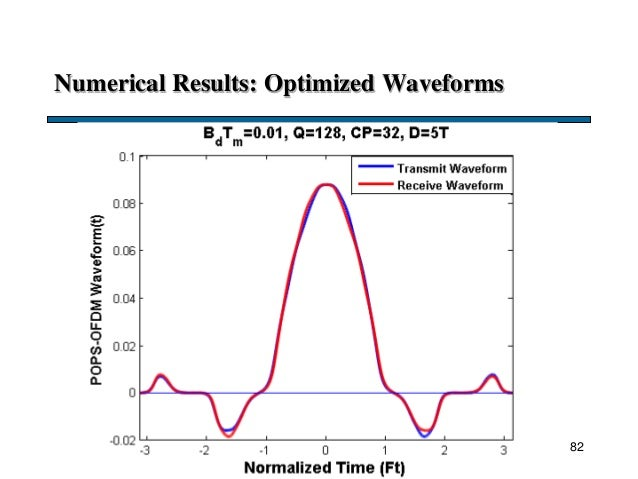 Numerical Results: Optimized Waveforms 82