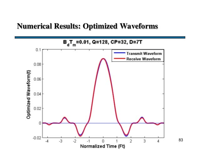 Numerical Results: Optimized Waveforms 83