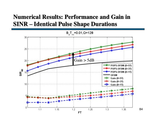 Numerical Results: Performance and Gain in SINR – Identical Pulse Shape Durations 84 Gain > 5dB