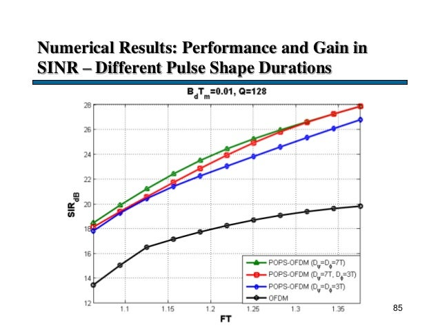 Numerical Results: Performance and Gain in SINR – Different Pulse Shape Durations 85