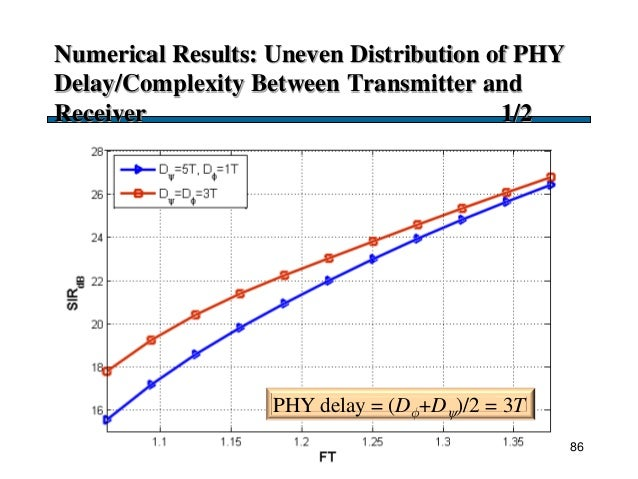 Numerical Results: Uneven Distribution of PHY Delay/Complexity Between Transmitter and Receiver 1/2 86 PHY delay = (D+D)...