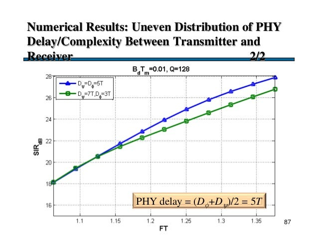 Numerical Results: Uneven Distribution of PHY Delay/Complexity Between Transmitter and Receiver 2/2 87 PHY delay = (D+D)...
