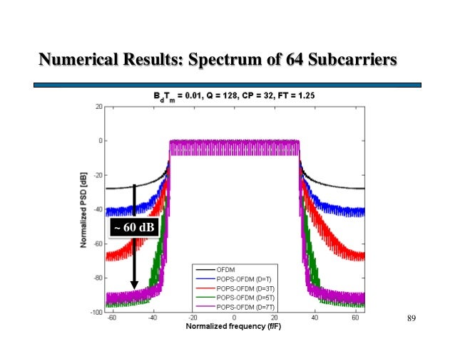 Numerical Results: Spectrum of 64 Subcarriers 89 ~ 60 dB