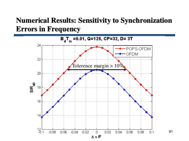 Numerical Results: Sensitivity to Synchronization Errors in Frequency 91 Tolerence margin > 10%
