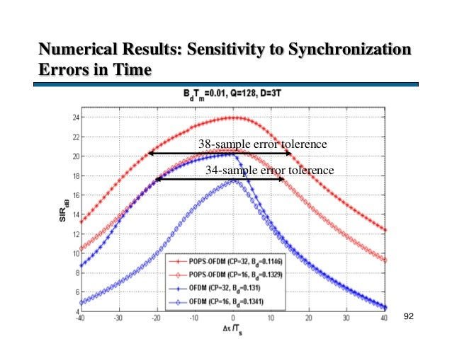 Numerical Results: Sensitivity to Synchronization Errors in Time 92 38-sample error tolerence 34-sample error tolerence