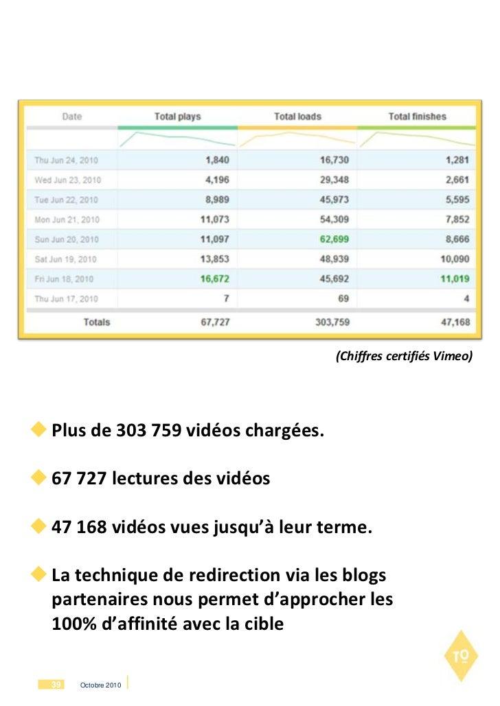 (Chiffres certifiés Vimeo) Plus de 303 759 vidéos chargées. 67 727 lectures des vidéos 47 168 vidéos vues jusqu'à leur ...