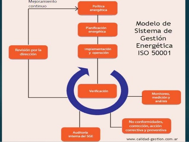 Eficiencia energetica iso 50001 pdf download