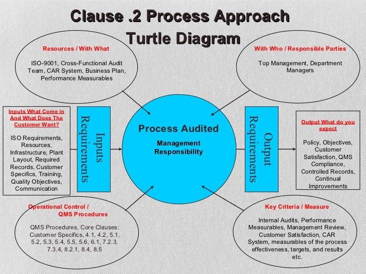a turtle diagram hr management review turtle diagram | 2017, 2018, 2019 ford ... model a wiring diagram nordyne fehb unit on 017ha #14