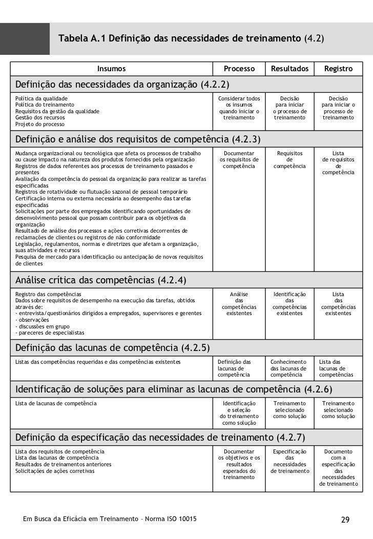 Tabela A.1 Definição das necessidades de treinamento  (4.2) Insumos Processo Resultados Registro Definição das necessidade...