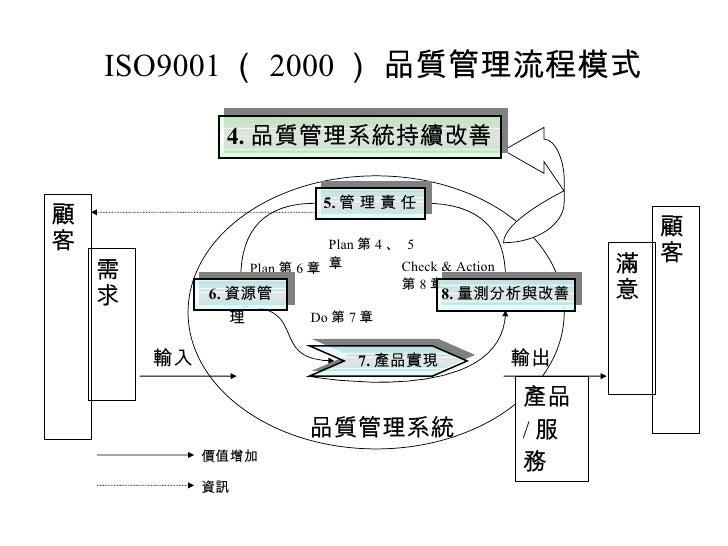 ISO9001 ( 2000 ) 品質管理流程模式 顧客 需求 顧客 滿意 品質管理系統 輸入 輸出 產品 / 服務 Plan 第 4 、  5 章 Plan 第 6 章 Do 第 7 章 Check & Action  第 8 章 價值增加 ...