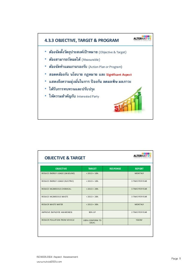 Page 11ISO14001:2004 Aspect Assessment www.nukool2001.com PAGE 21PAGE 21 4.3.3 OBJECTIVE, TARGET & PROGRAM • ต้องจัดตังวัต...