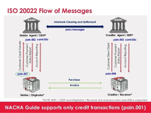 2015 Nacha Presentation Ach Network Roadmap For Iso 20022