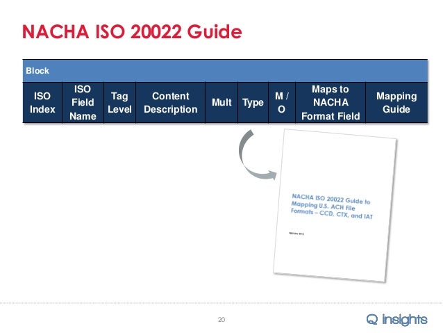 2015 NACHA Presentation - ACH Network Roadmap for ISO 20022