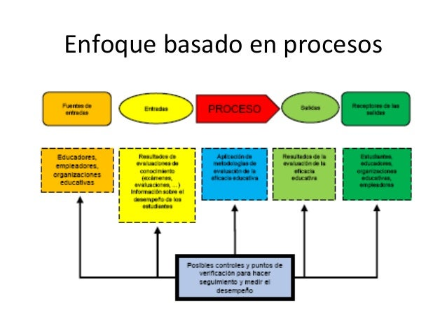 Enfoque basado en procesos