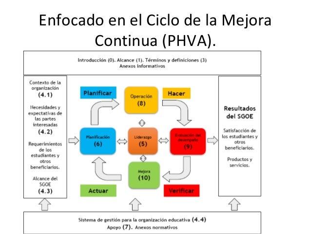 Enfocado en el Ciclo de la Mejora Continua (PHVA).