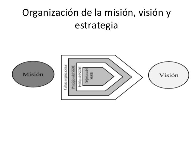 Organización de la misión, visión y estrategia • Las declaraciones de política de SGOE están enmarcadas por la cultura de ...
