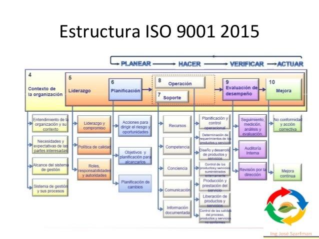 Anexo SL: Estructura de Alto Nivel (HSL) • Al basarse en la Estructura de Alto Nivel (HLS), las distintas nuevas Normas IS...