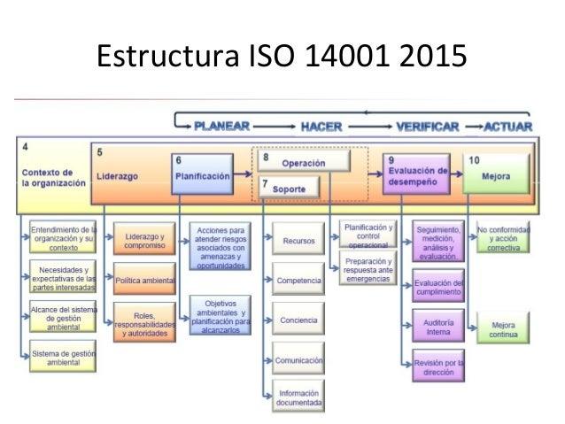 Anexo SL: Estructura de Alto Nivel (HSL) • El desarrollo de las normas ISO de Sistema de Gestión sigue por lo tanto la Est...