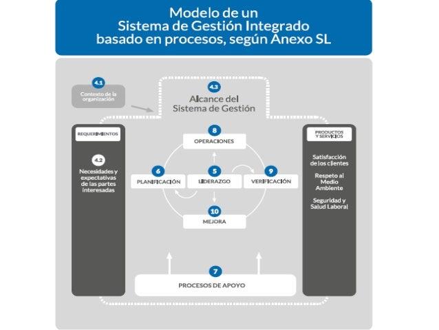 Anexo SL: Estructura de Alto Nivel (HSL) • Cláusula 1 – Alcance El alcance es específico para cada disciplina, probablemen...