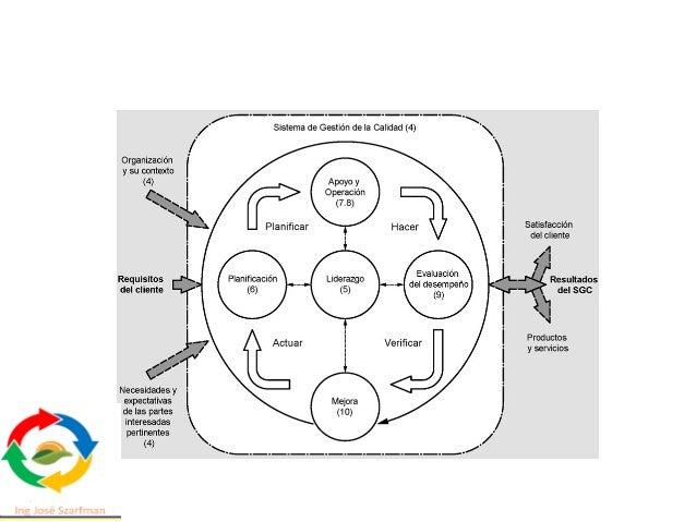 Anexo SL: Estructura de Alto Nivel (HSL) los sistemas de gestión deben ser desarrollados bajo la metodología de la mejora ...