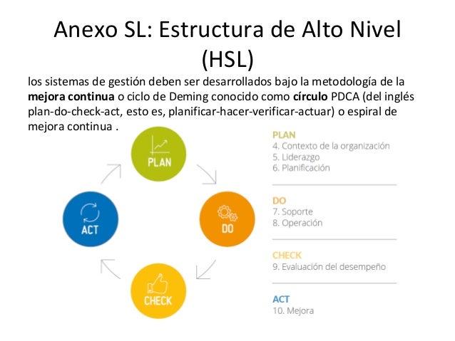 Anexo SL: Estructura de Alto Nivel (HSL) • Cláusula 5 – Liderazgo • 5.1 Liderazgo y compromiso • 5.2 Política • 5.3 Roles,...