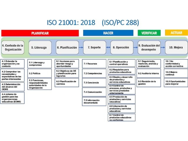 Estructura de la norma 6. Planificación. 6.1 Acciones para abordar riesgos y oportunidades. 6.2 Objetivos para organizacio...