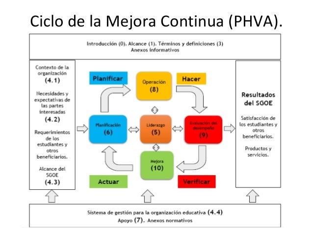 Estructura de la norma 7. Apoyos. 7.1 Recursos. 7.2 Competencia. 7.3 Toma de conciencia y formación. 7.4 Comunicación. 7.5...