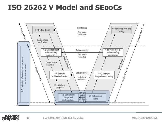 Iso26262 Component Reuse Webinar
