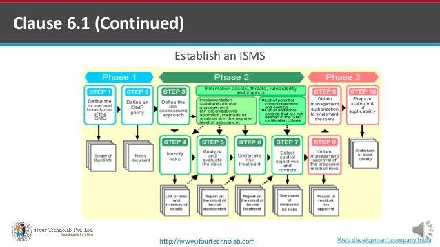 Establish an ISMS Clause 6.1 (Continued) Web development company Indiahttp://www.ifourtechnolab.com