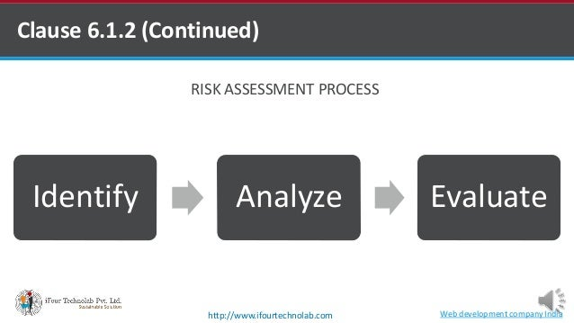 Identify Analyze Evaluate Clause 6.1.2 (Continued) RISK ASSESSMENT PROCESS Web development company Indiahttp://www.ifourte...
