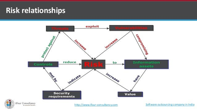 Risk relationships  http://www.ifour-consultancy.com Software outsourcing company in India