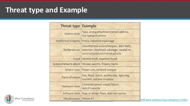 Threat type and Example  http://www.ifour-consultancy.com Software outsourcing company in India
