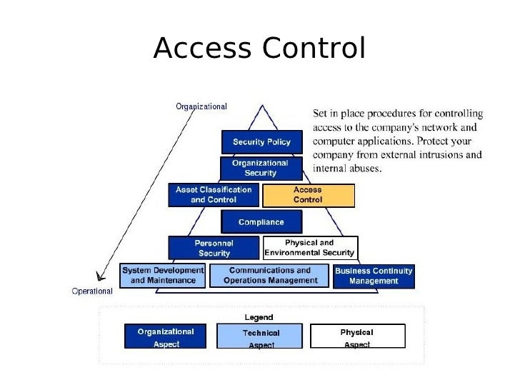 asset classification and control 13 access