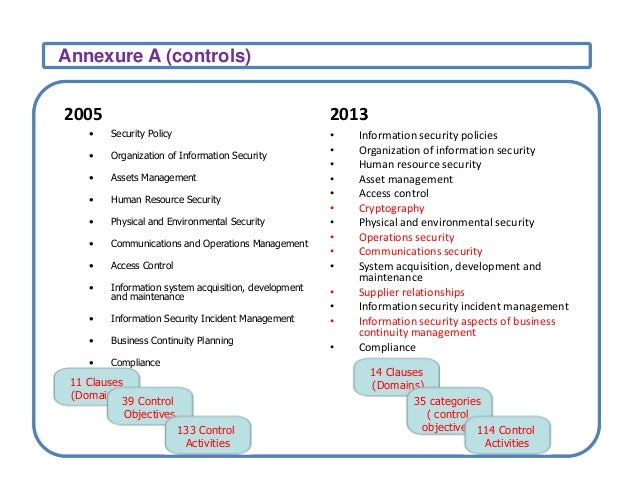 Iso27001 implementation certification process overview for Access control policy template