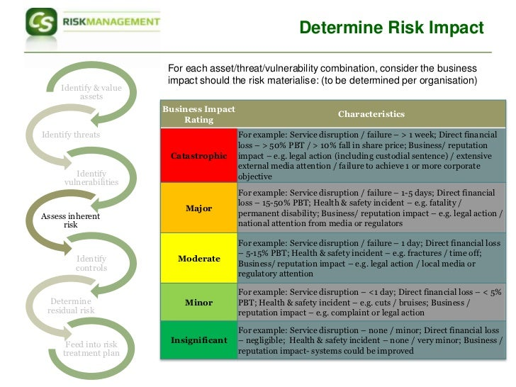Iso27001 Risk Assessment Approach – Business Risk Assessment