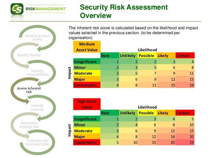 Risk rating formula, zombie emergency radio broadcast