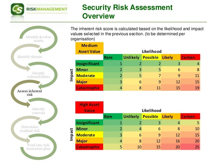 Sample Security Risk Assessment Since The Future Is Unpredictable