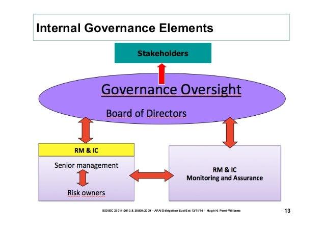 Internal Governance Elements  ISO/IEC 27014:2013 & 38500:2009 – AFAI Délégation Sud-Est 13/11/14 - Hugh H. Penri-Williams ...