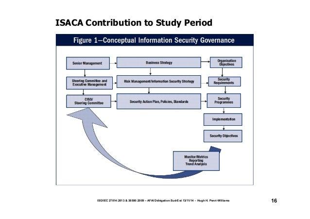 ISACA Contribution to Study Period  ISO/IEC 27014:2013 & 38500:2009 – AFAI Délégation Sud-Est 13/11/14 - Hugh H. Penri-Wil...