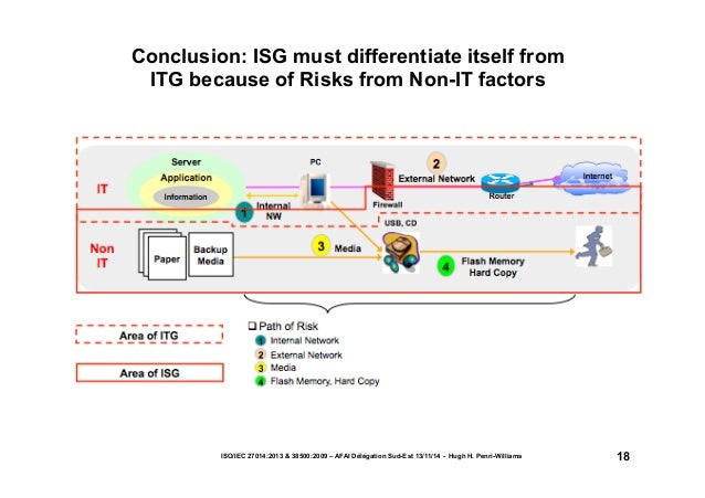 Conclusion: ISG must differentiate itself from  ITG because of Risks from Non-IT factors  ISO/IEC 27014:2013 & 38500:2009 ...