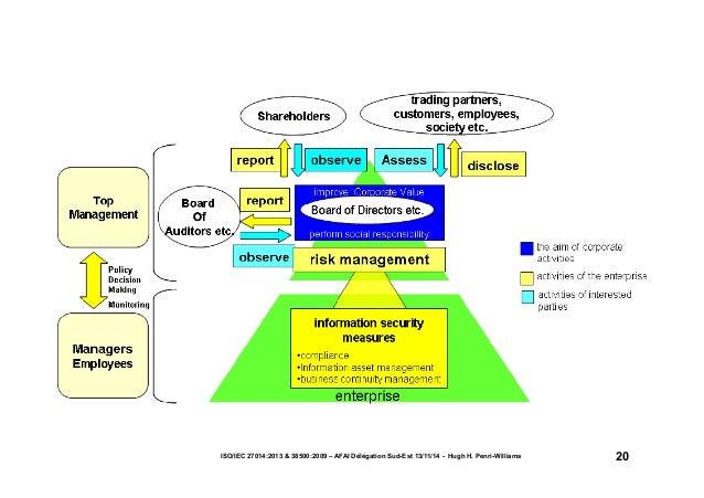 ISO/IEC 27014:2013 & 38500:2009 – AFAI Délégation Sud-Est 13/11/14 - Hugh H. Penri-Williams 20