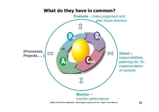 What do they have in common?  ISO/IEC 27014:2013 & 38500:2009 – AFAI Délégation Sud-Est 13/11/14 - Hugh H. Penri-Williams ...