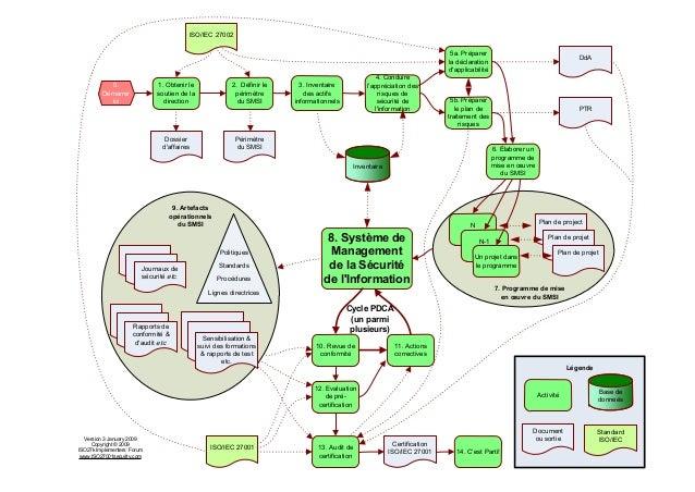 7. Programme de mise en œuvre du SMSI 3. Inventaire des actifs informationnels 0. Démarrer ici 2. Définir le périmètre du ...
