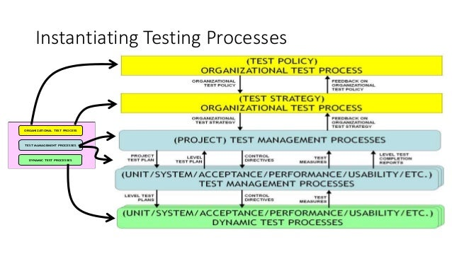 iso standards for software testing pdf