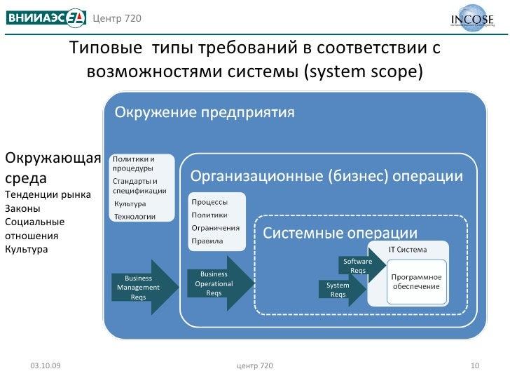 Типовые  типы требований в соответствии с возможностями системы  (system scope) 03.10.09 центр 720 Окружающая среда Тенден...