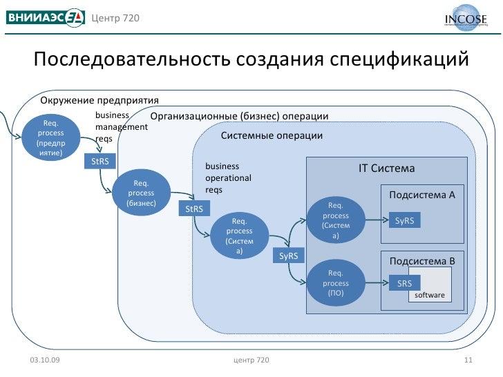 Последовательность создания спецификаций software 03.10.09 центр 720 Req. process ( предприятие ) Req. process ( бизнес ) ...