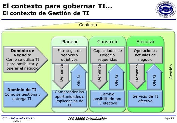 El contexto para gobernar TI…El contexto de Gestión de TI                                              Gobierno           ...