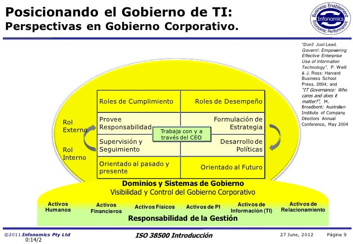 Posicionando el Gobierno de TI:Perspectivas en Gobierno Corporativo.                                                      ...