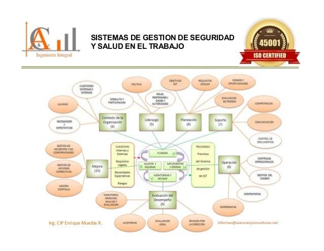 Ing.CIPEnriqueMuedasR. SISTEMAS DE GESTION DE SEGURIDAD Y SALUD EN EL TRABAJO