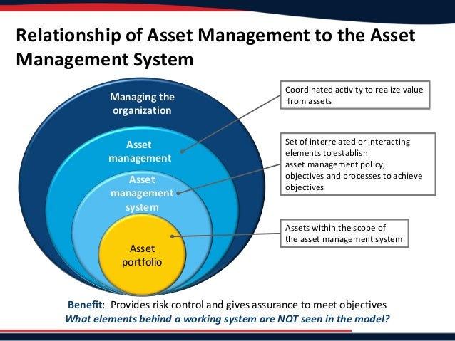 what is global asset management